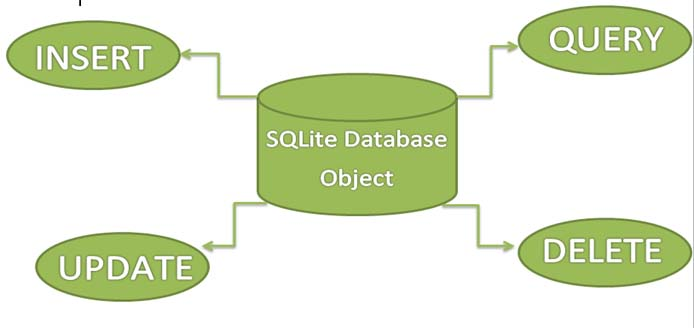 SQLite-Database-Operations.jpg